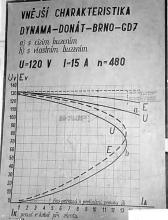 Obr.3. Vnější charakteristika dynama.